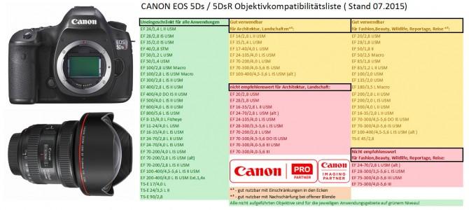 Canon EOS 5Ds/ 5DsR – Welche Objektive sind verwendbar?